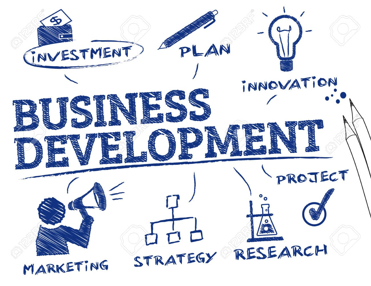 how to develop sop for business